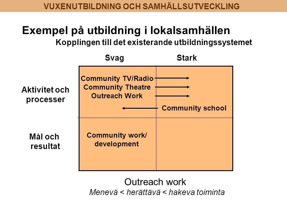Aktivitet och processer Mål och resultat Kopplingen till det existerande utbildningssystemet StarkSvag Exempel på utbildning i lokalsamhällen Communit