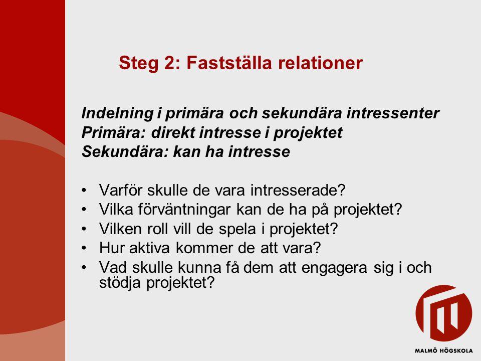 Steg 2 Påverkan HögLåg Positiv Negativ