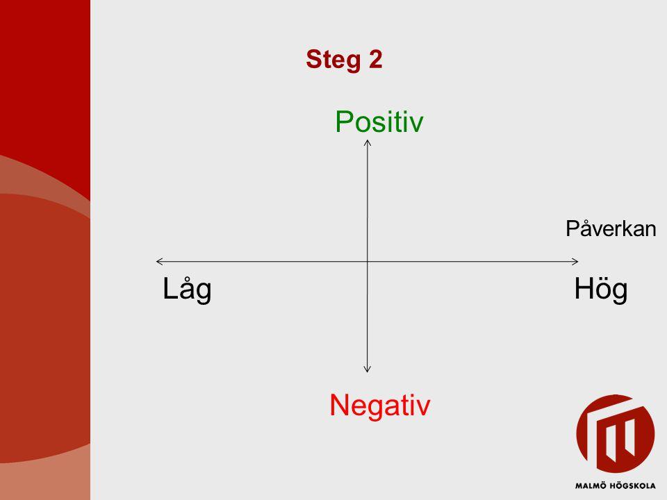 Steg 3: Handlingsplan Hur skulle de kunna bidra till ett positivt resultat.