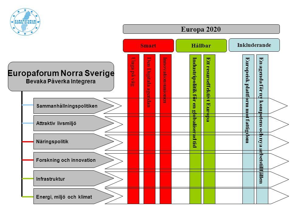 Sammanhållningspolitiken Attraktiv livsmiljö Näringspolitik Forskning och innovation Infrastruktur Energi, miljö och klimat Europaforum Norra Sverige