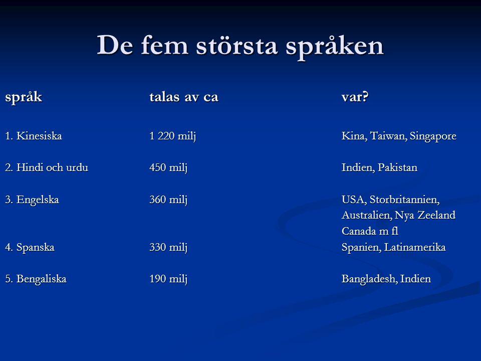 De fem största språken språktalas av cavar.1. Kinesiska1 220 miljKina, Taiwan, Singapore 2.