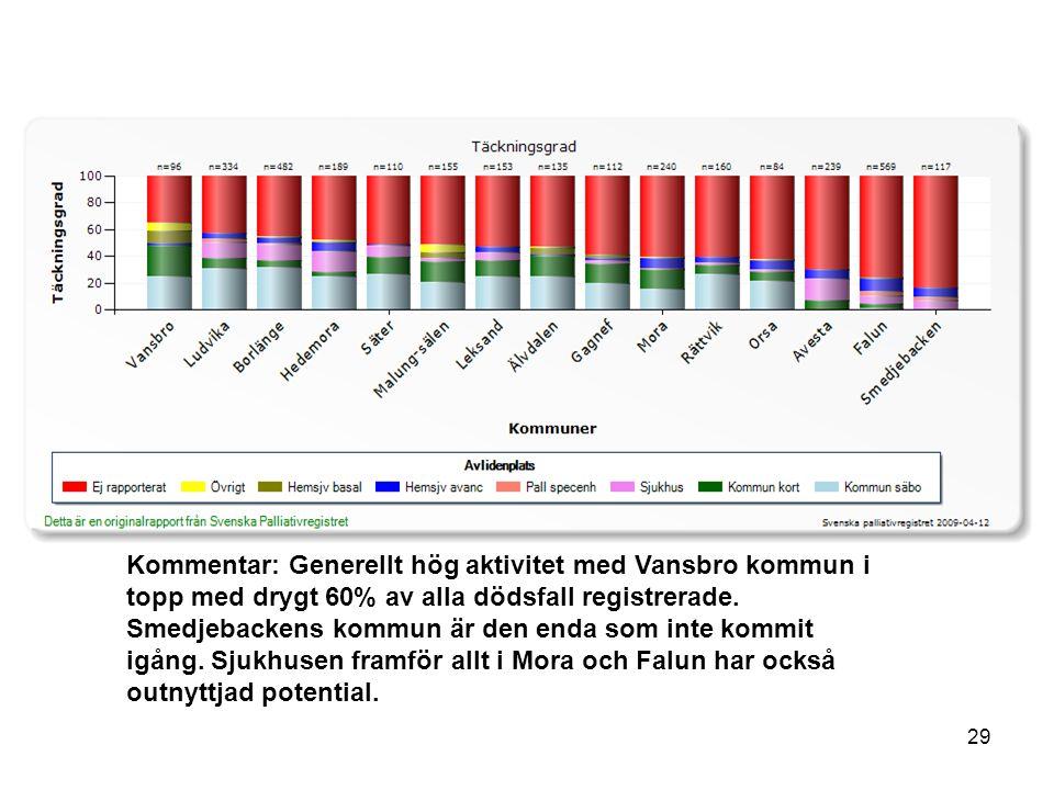 Kommentar: Generellt hög aktivitet med Vansbro kommun i topp med drygt 60% av alla dödsfall registrerade. Smedjebackens kommun är den enda som inte ko