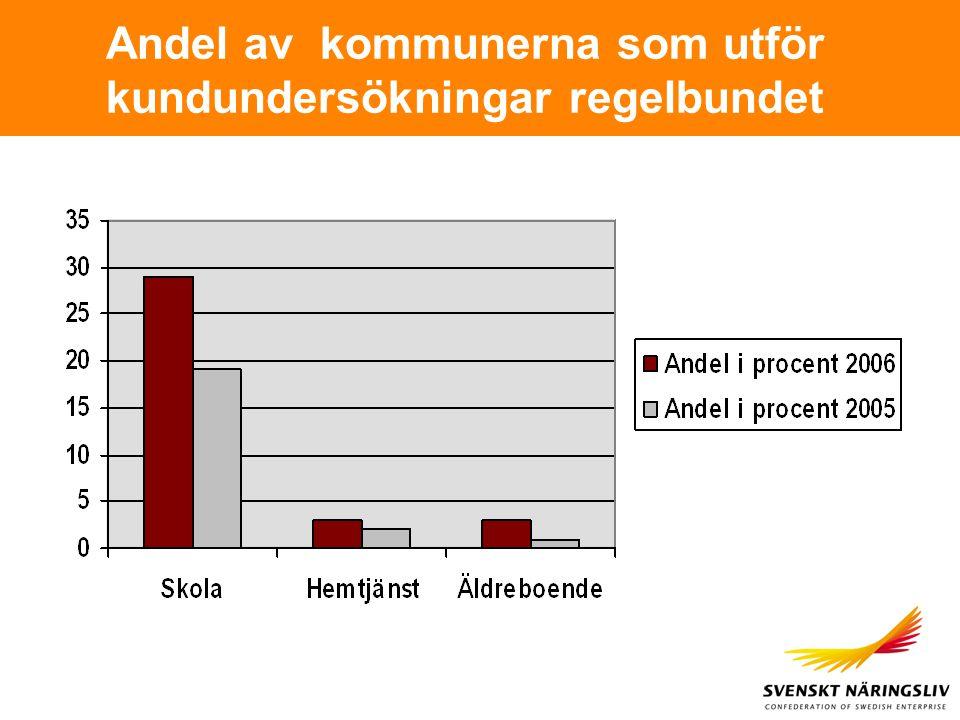 Andel av kommunerna som utför kundundersökningar regelbundet