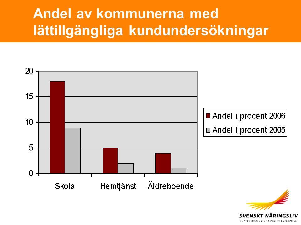 Andel av kommunerna med lättillgängliga kundundersökningar