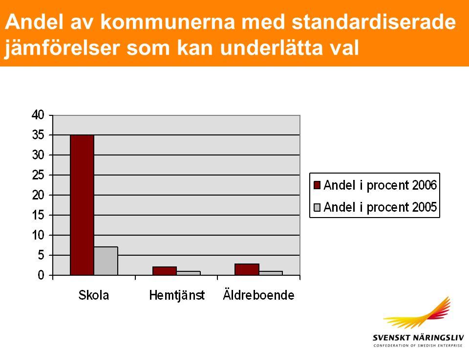 Andel av kommunerna med standardiserade jämförelser som kan underlätta val