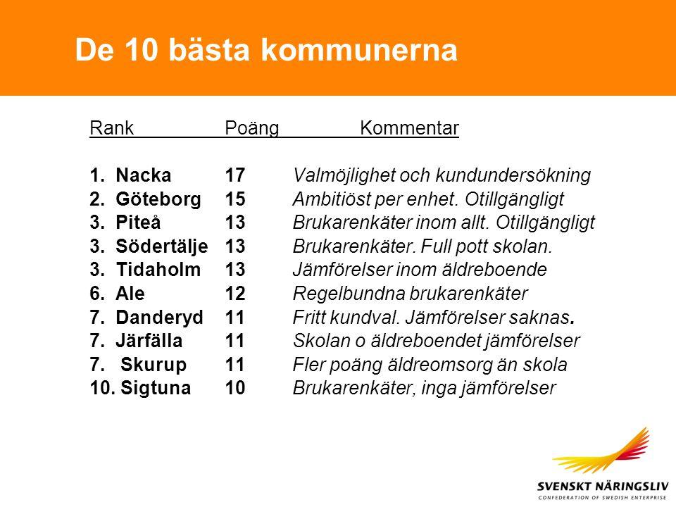 De 10 bästa kommunerna RankPoängKommentar 1. Nacka17 Valmöjlighet och kundundersökning 2.