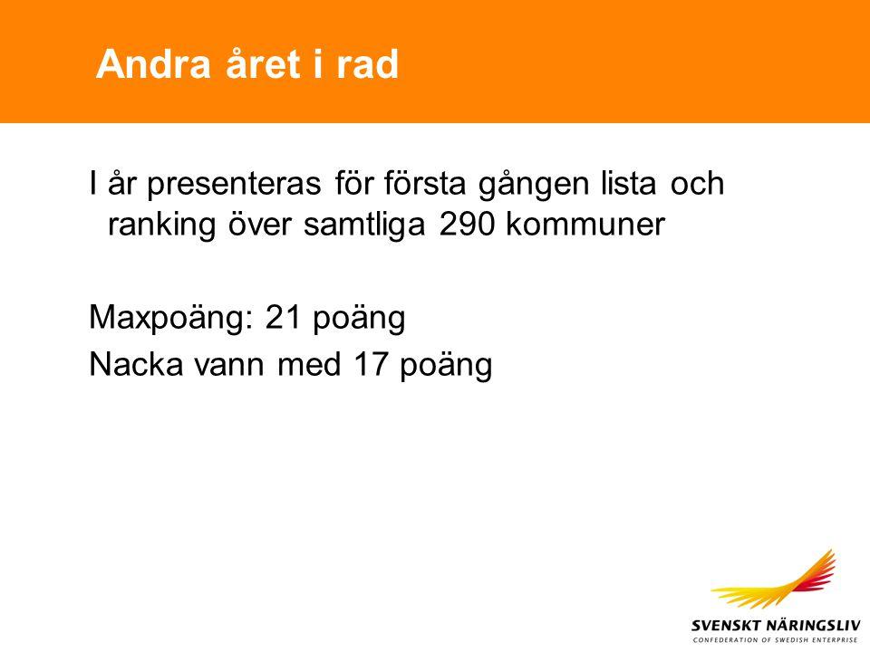 Andra året i rad I år presenteras för första gången lista och ranking över samtliga 290 kommuner Maxpoäng: 21 poäng Nacka vann med 17 poäng
