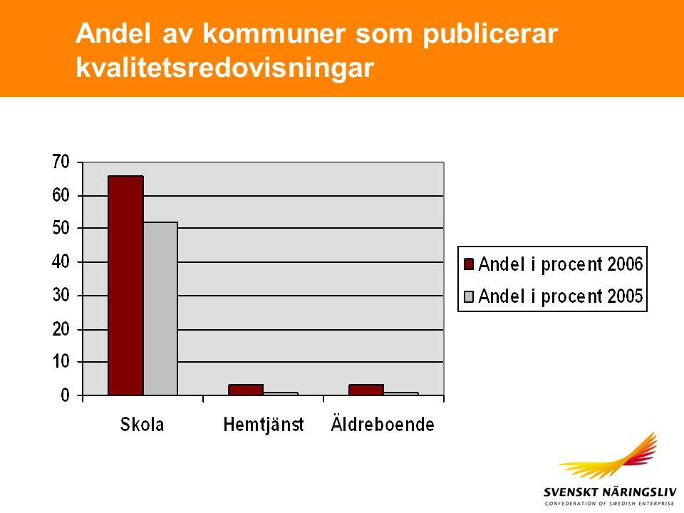 Andel av kommuner som publicerar kvalitetsredovisningar