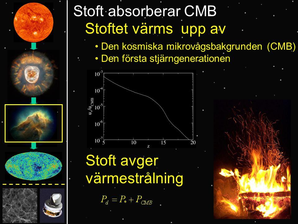 Stoft absorberar CMB Stoftet värms upp av Den kosmiska mikrovågsbakgrunden (CMB) Den första stjärngenerationen Stoft avger värmestrålning