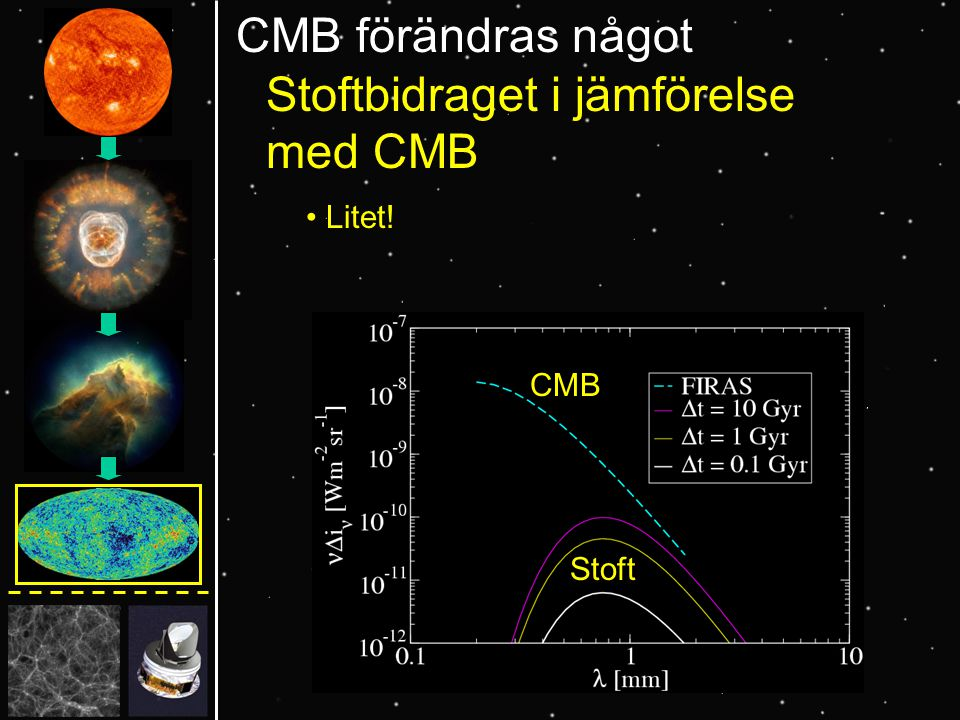 CMB förändras något Stoftbidraget i jämförelse med CMB Litet! CMB Stoft