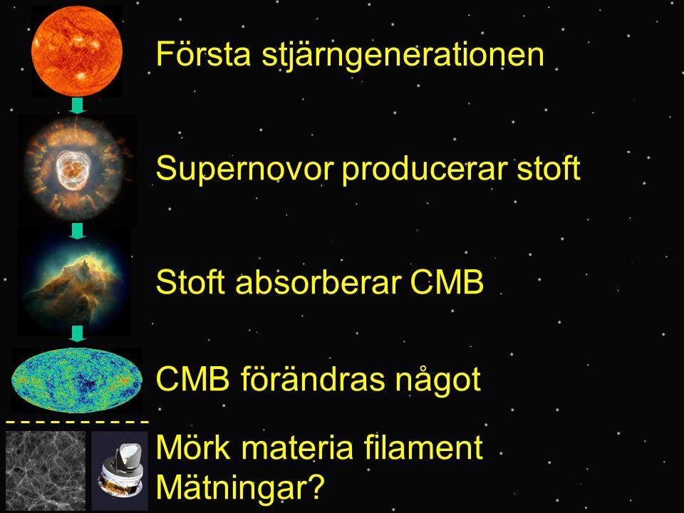 Första stjärngenerationen Supernovor producerar stoft Stoft absorberar CMB CMB förändras något Mörk materia filament Mätningar