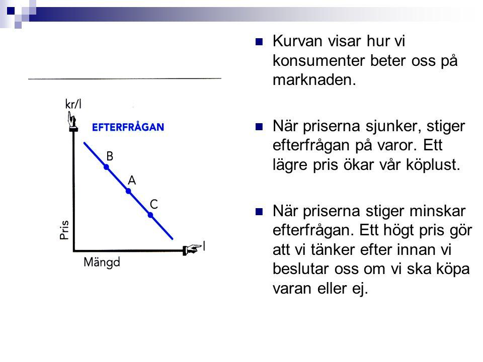 Kurvan visar hur vi konsumenter beter oss på marknaden. När priserna sjunker, stiger efterfrågan på varor. Ett lägre pris ökar vår köplust. När priser