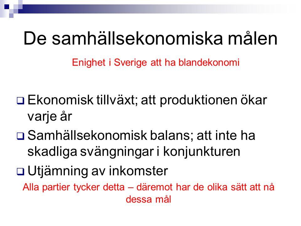 De samhällsekonomiska målen Enighet i Sverige att ha blandekonomi  Ekonomisk tillväxt; att produktionen ökar varje år  Samhällsekonomisk balans; att