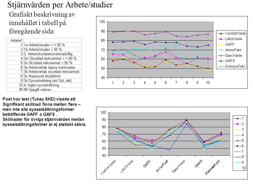 Stjärnvärden per Arbete/studier Grafiskt beskrivning av innehållet i tabell på föregående sida Post hoc test (Tukey SHD) visade att Signifikant skilln