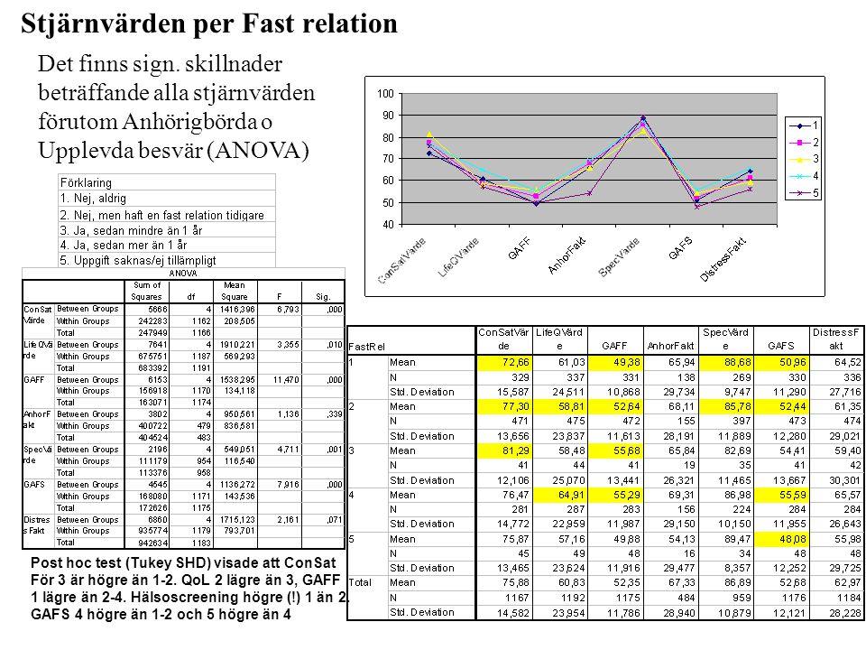 Stjärnvärden per Fast relation Det finns sign. skillnader beträffande alla stjärnvärden förutom Anhörigbörda o Upplevda besvär (ANOVA) Post hoc test (