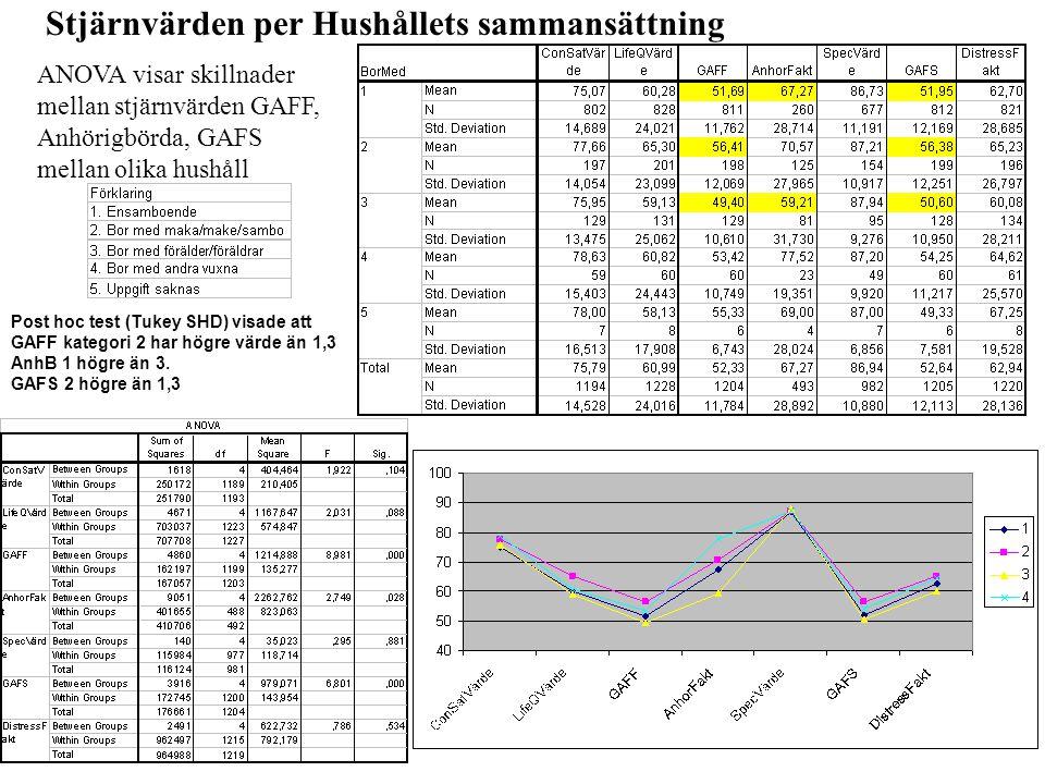 Stjärnvärden per Hushållets sammansättning ANOVA visar skillnader mellan stjärnvärden GAFF, Anhörigbörda, GAFS mellan olika hushåll Post hoc test (Tuk