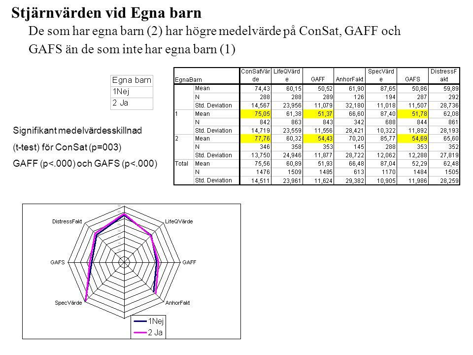 Stjärnvärden vid Egna barn De som har egna barn (2) har högre medelvärde på ConSat, GAFF och GAFS än de som inte har egna barn (1) Signifikant medelvä