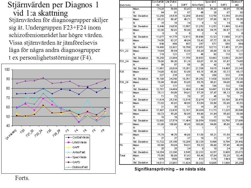 Stjärnvärden per Diagnos 1 Stjärnvärden för diagnosgrupper skiljer sig åt. Undergruppen F23+F24 inom schizofreniområdet har högre värden. Vissa stjärn