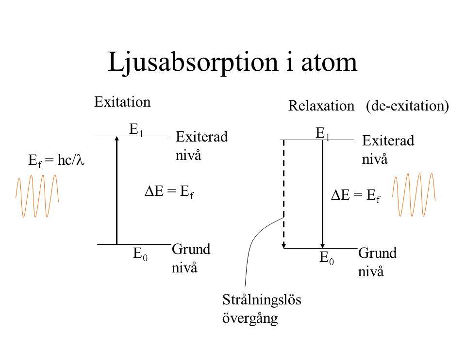 Ljusabsorption i atom E f = hc/  E = E f E1E1 E0E0 Grund nivå Exiterad nivå  E = E f E1E1 E0E0 Grund nivå Exiterad nivå Exitation Relaxation Strålni