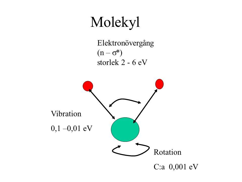 Molekyl Elektronövergång (n –  *) storlek 2 - 6 eV Vibration 0,1 –0,01 eV Rotation C:a 0,001 eV