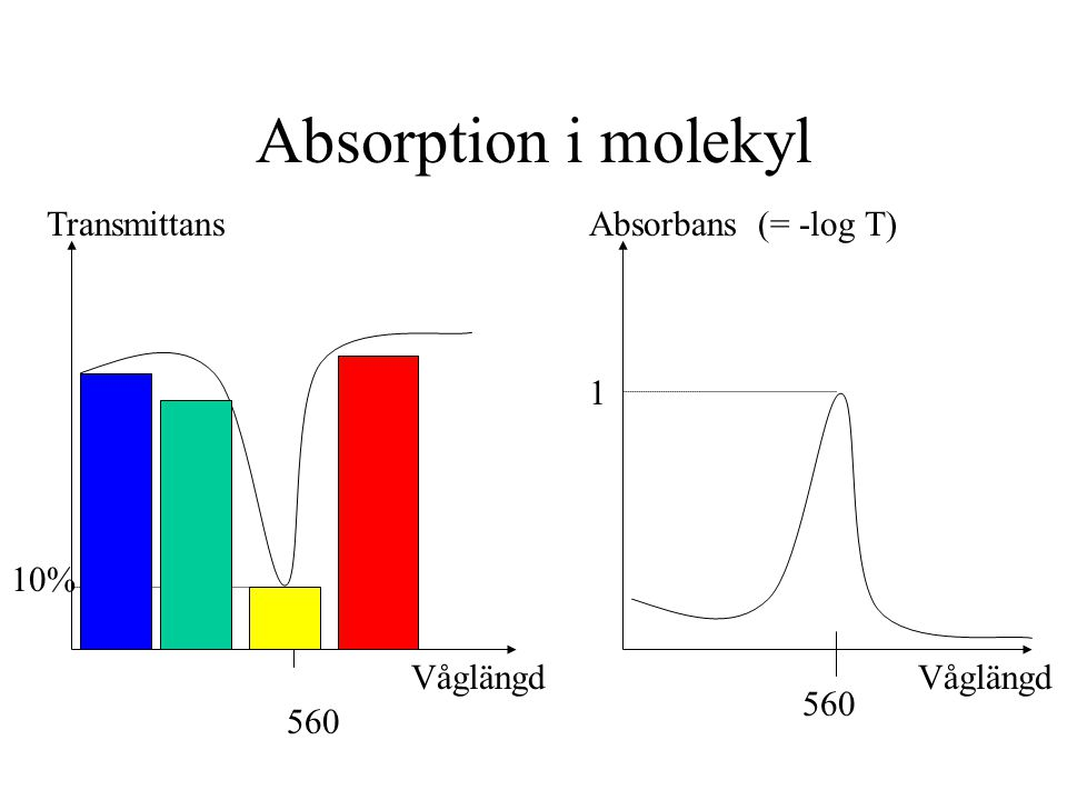 Absorption i molekyl AbsorbansTransmittans Våglängd 560 (= -log T) 10% 1