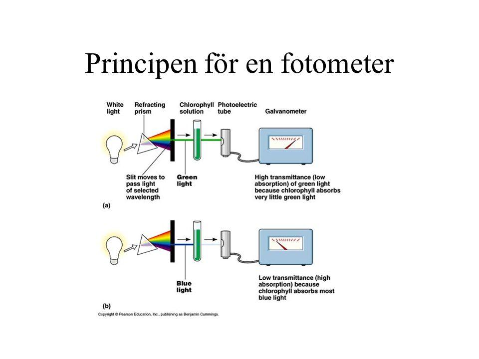 Principen för en fotometer