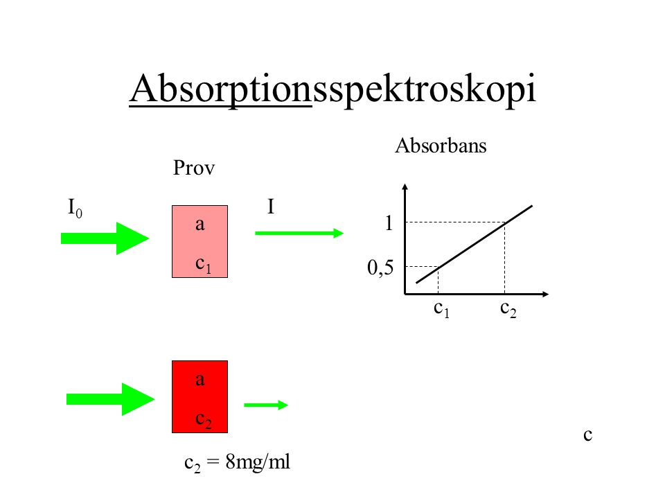 Absorptionsspektroskopi Prov I0I0 I a Absorbans c c1c1 c1c1 a c2c2 c2c2 1 0,5 c 2 = 8mg/ml