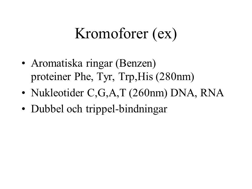 Kromoforer (ex) Aromatiska ringar (Benzen) proteiner Phe, Tyr, Trp,His (280nm) Nukleotider C,G,A,T (260nm) DNA, RNA Dubbel och trippel-bindningar