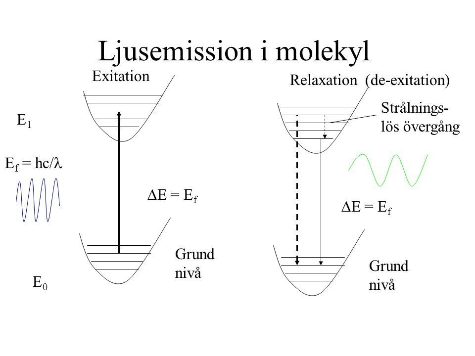 Ljusemission i molekyl E f = hc/  E = E f E1E1 E0E0 Grund nivå Exitation Relaxation(de-exitation)  E = E f Grund nivå Strålnings- lös övergång