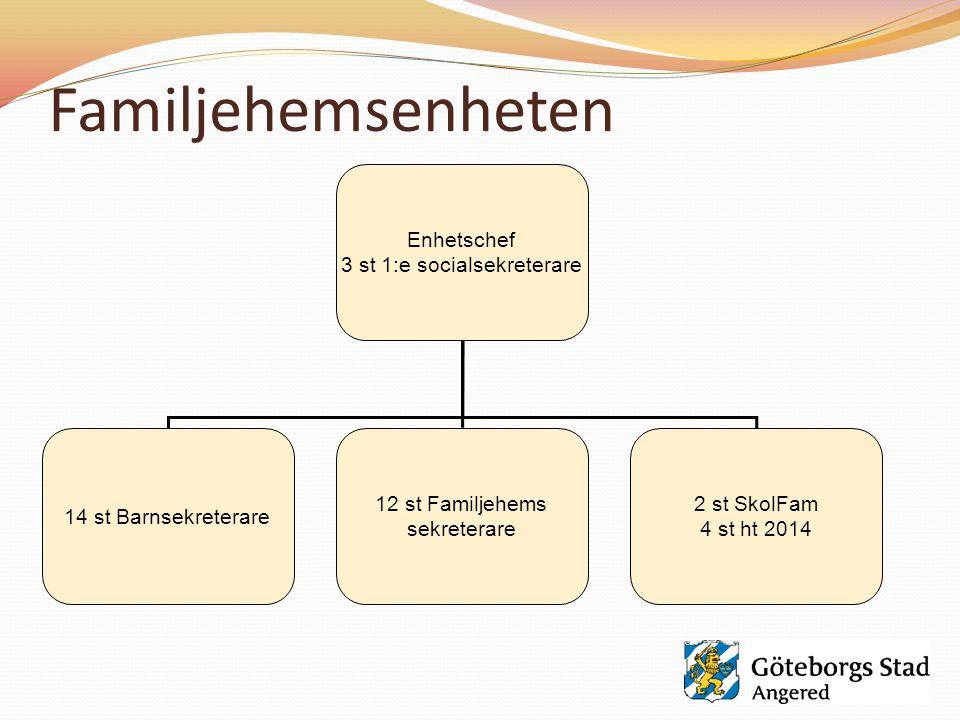 Familjehemsenheten Enhetschef 3 st 1:e socialsekreterare 14 st Barnsekreterare 12 st Familjehems sekreterare 2 st SkolFam 4 st ht 2014
