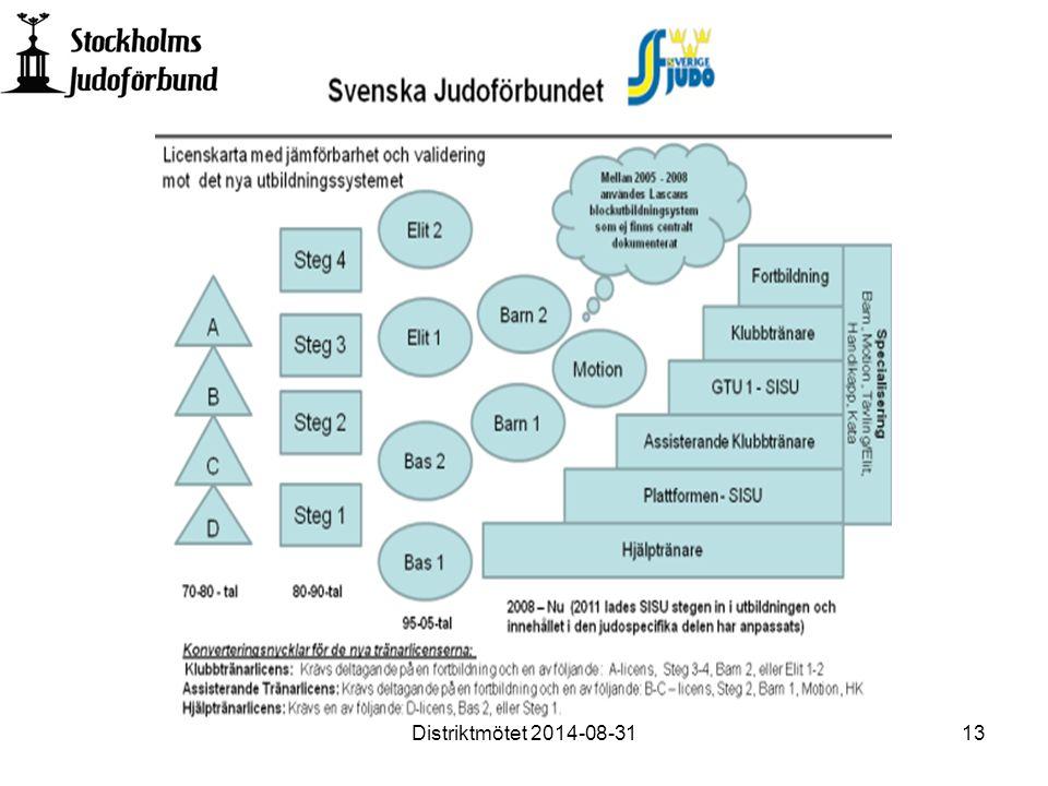 Distriktmötet 2014-08-3113