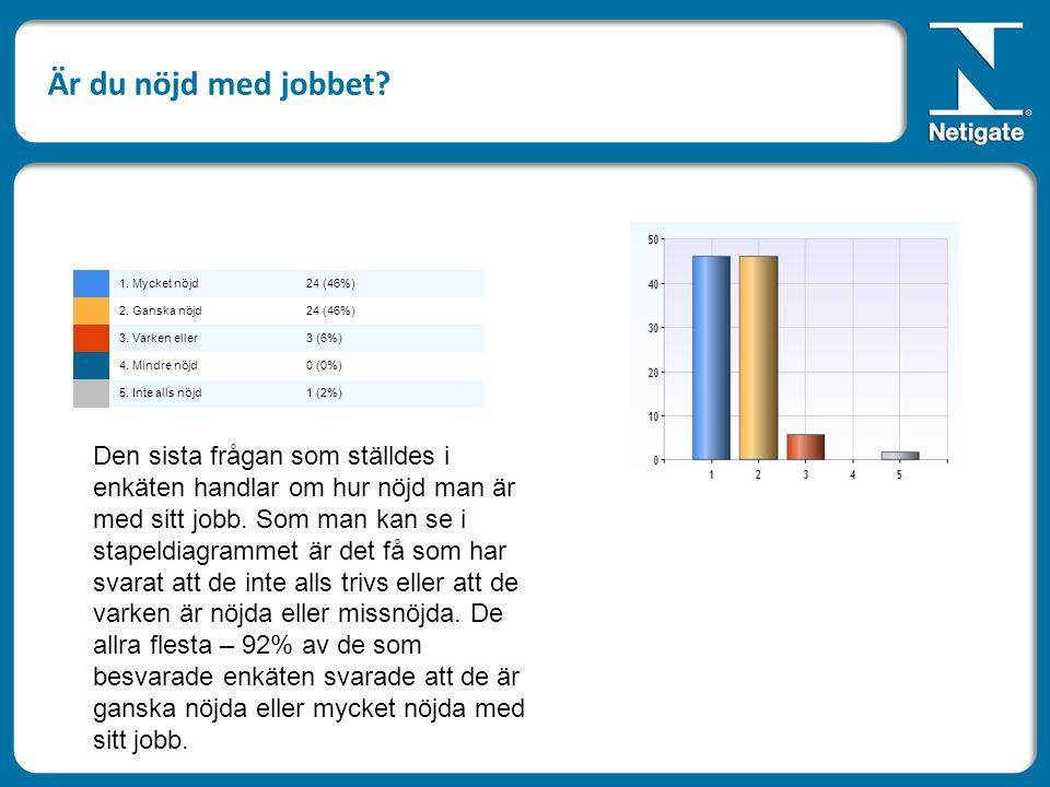 Är du nöjd med jobbet. 1. Mycket nöjd24 (46%) 2.