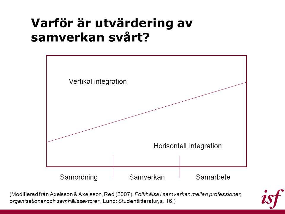 Varför är utvärdering av samverkan svårt? Vertikal integration Horisontell integration SamordningSamverkanSamarbete (Modifierad från Axelsson & Axelss
