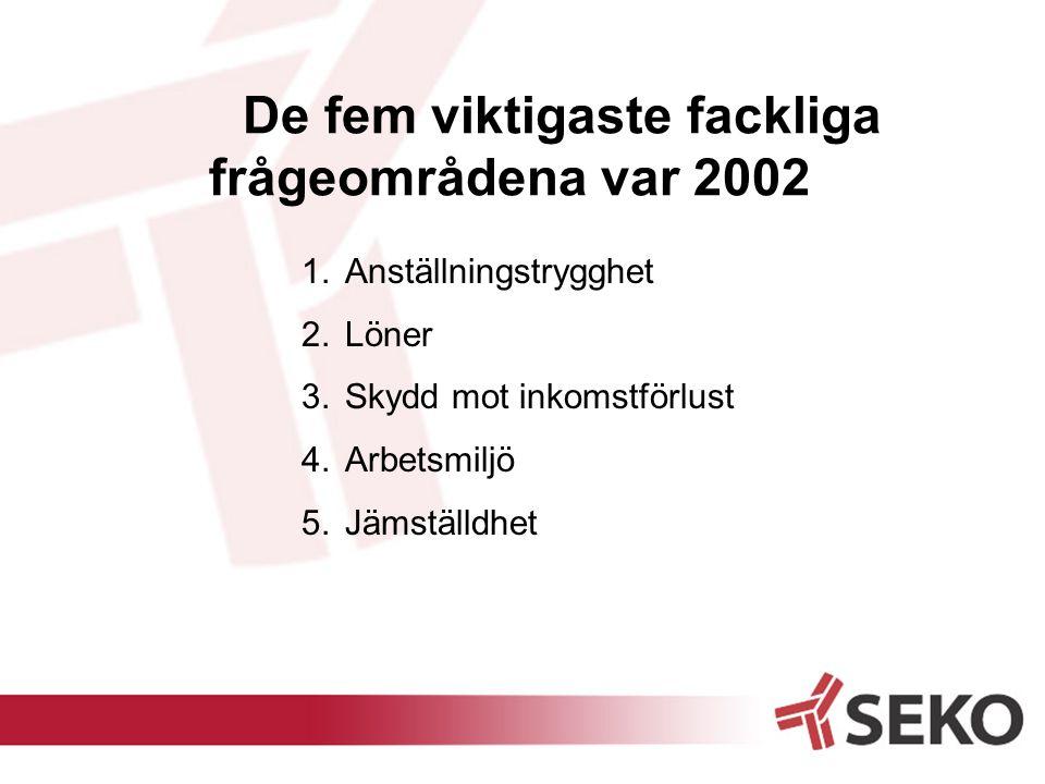 De fem viktigaste fackliga frågeområdena var 2002 1.Anställningstrygghet 2.Löner 3.Skydd mot inkomstförlust 4.Arbetsmiljö 5.Jämställdhet