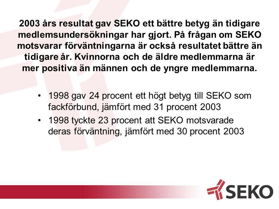 2003 års resultat gav SEKO ett bättre betyg än tidigare medlemsundersökningar har gjort. På frågan om SEKO motsvarar förväntningarna är också resultat