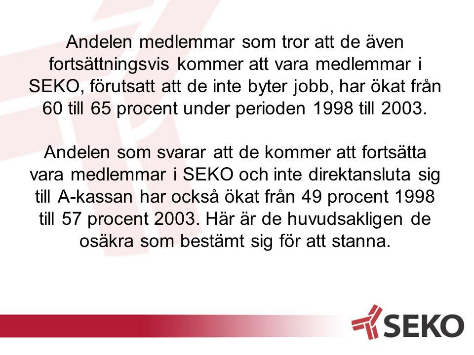 Andelen medlemmar som tror att de även fortsättningsvis kommer att vara medlemmar i SEKO, förutsatt att de inte byter jobb, har ökat från 60 till 65 procent under perioden 1998 till 2003.