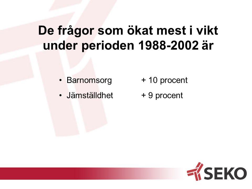 De frågor som ökat mest i vikt under perioden 1988-2002 är Barnomsorg + 10 procent Jämställdhet + 9 procent