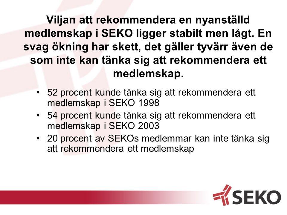 Viljan att rekommendera en nyanställd medlemskap i SEKO ligger stabilt men lågt. En svag ökning har skett, det gäller tyvärr även de som inte kan tänk
