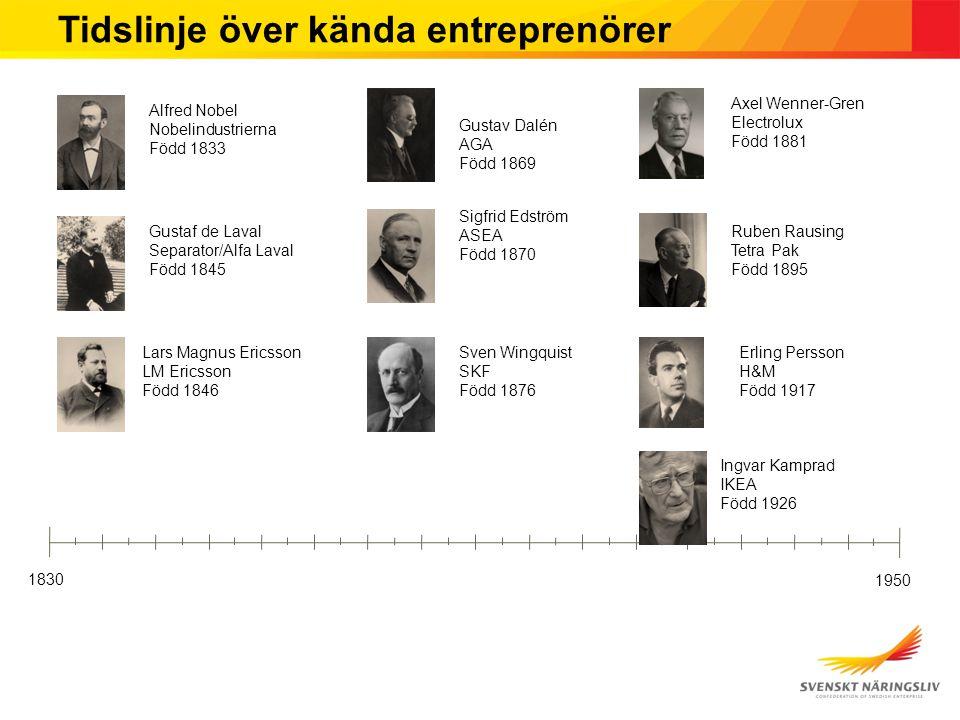 Källa: Nuteks Entreprenörskapsbarometer, 2008 Entreprenörernas betydelse för sysselsättningen