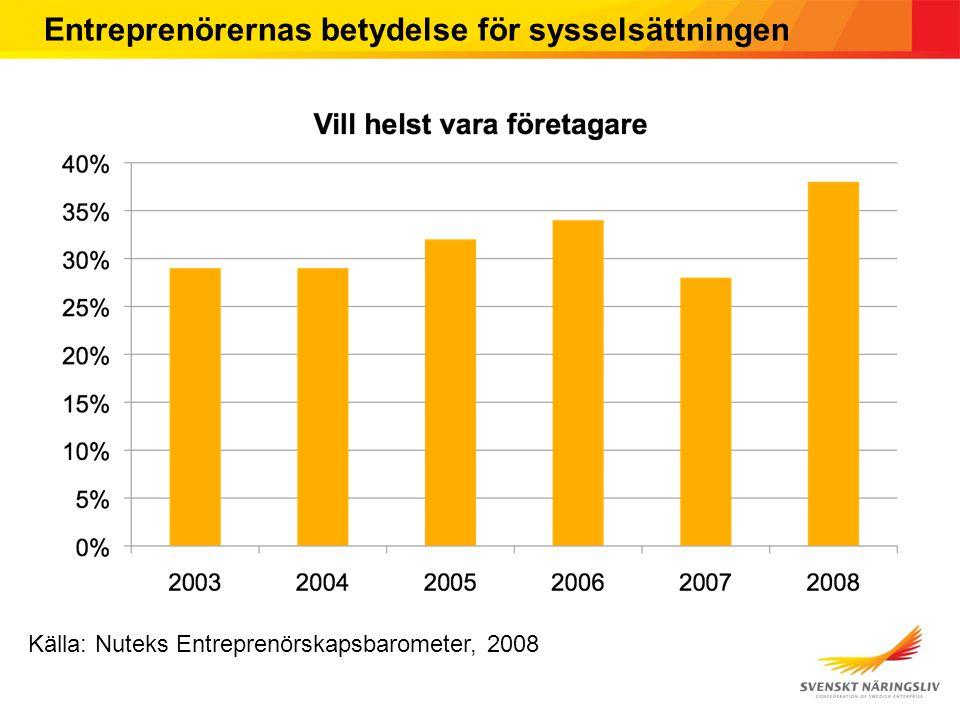 Källa: ITPS (1993-2007), Tillväxtanalys (2008- ) Entreprenörernas betydelse för sysselsättningen