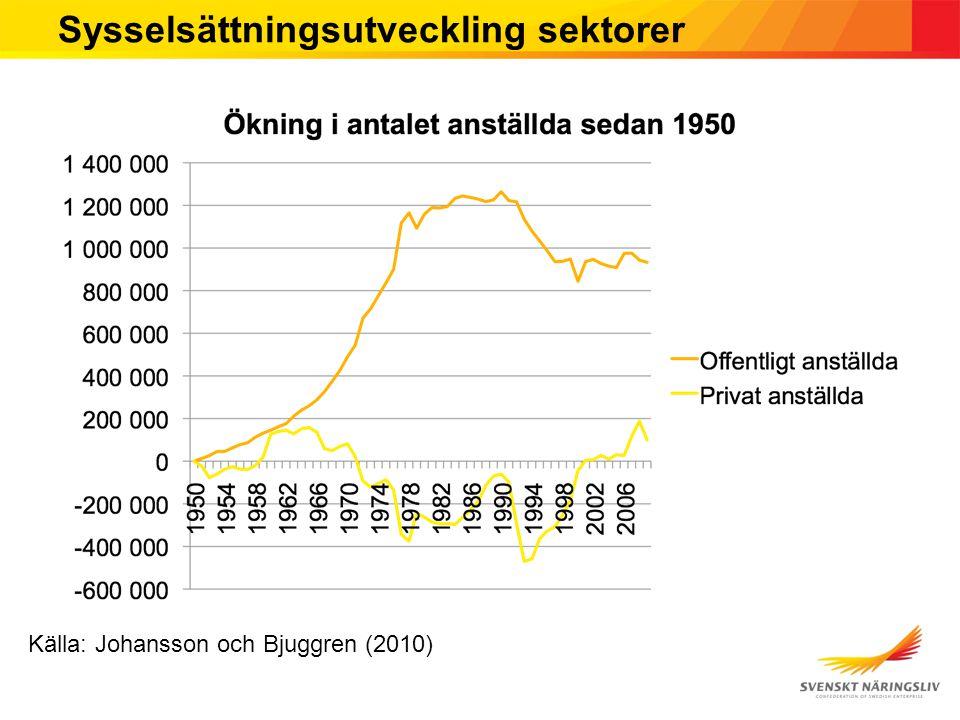 Sysselsättningsutveckling sektorer Källa: Johansson och Bjuggren (2010)
