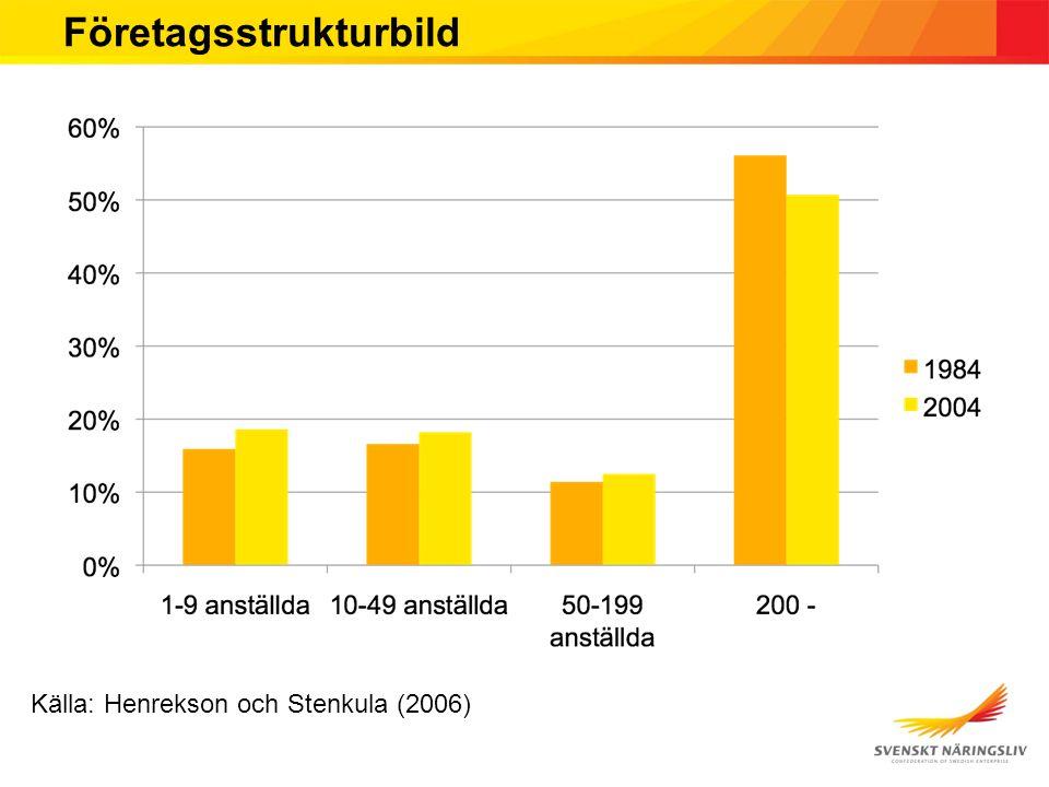 Företagsstrukturbild Källa: Henrekson och Stenkula (2006)