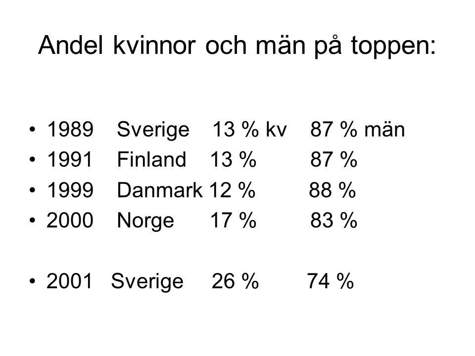 Andel kvinnor och män på toppen: 1989 Sverige 13 % kv 87 % män 1991 Finland 13 % 87 % 1999 Danmark 12 % 88 % 2000 Norge 17 % 83 % 2001 Sverige 26 % 74 %