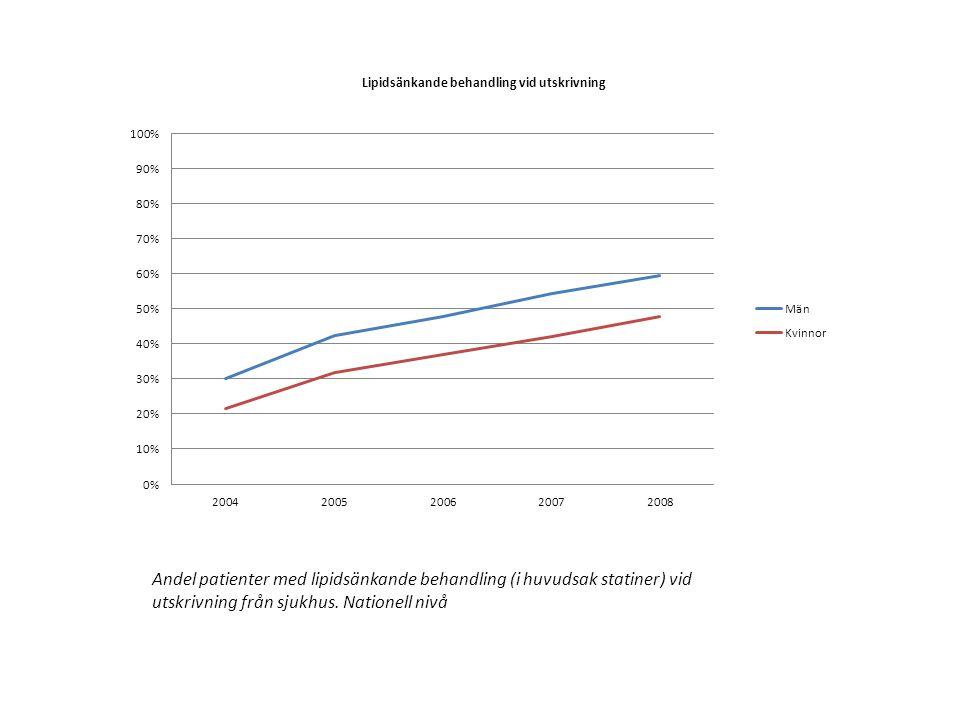 Andel patienter med lipidsänkande behandling (i huvudsak statiner) vid utskrivning från sjukhus. Nationell nivå