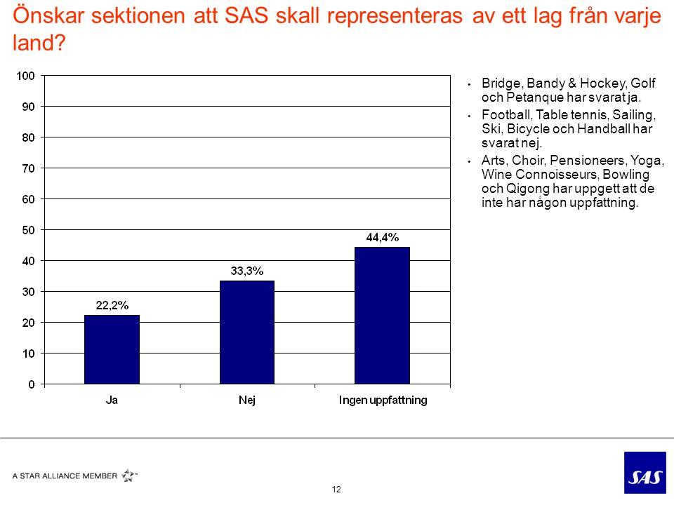 12 Önskar sektionen att SAS skall representeras av ett lag från varje land.