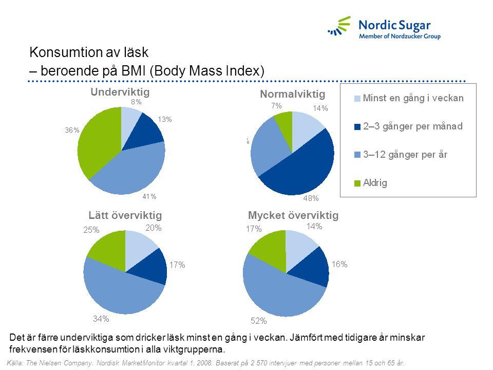 Konsumtion av läsk – beroende på BMI (Body Mass Index) Normalviktig Underviktig Lätt överviktigMycket överviktig Det är färre underviktiga som dricker läsk minst en gång i veckan.