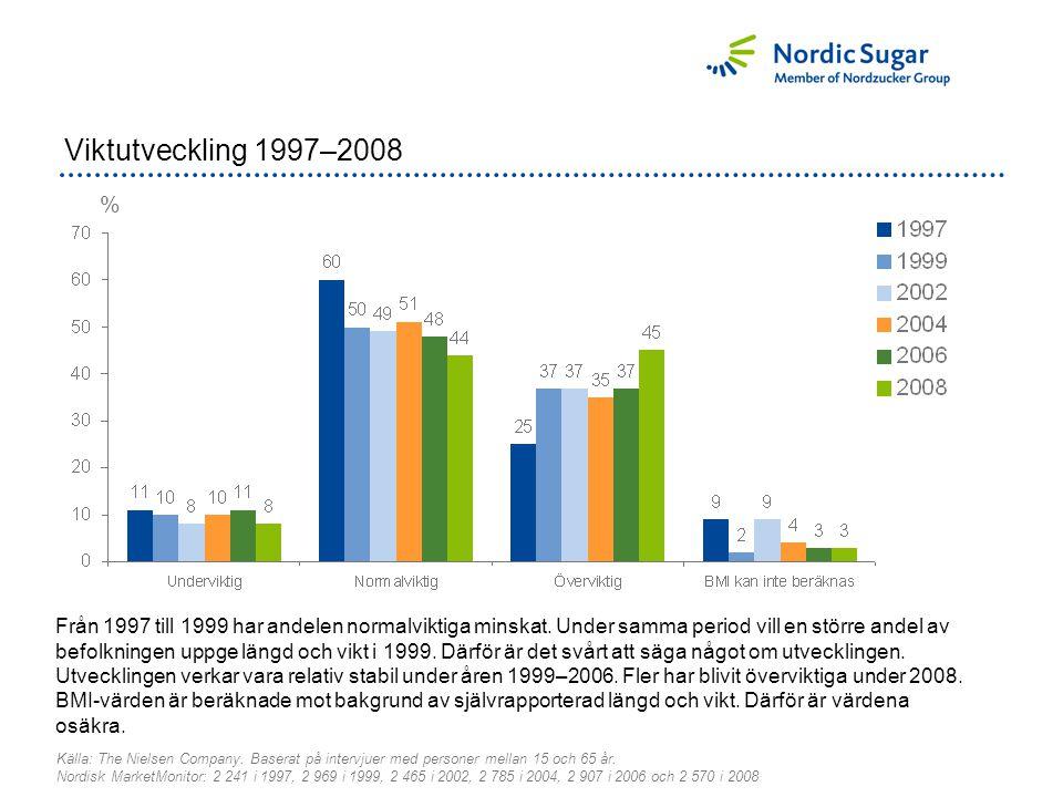 % Viktutveckling 1997–2008 Källa: The Nielsen Company.