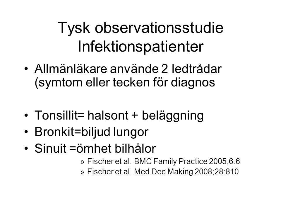 Tysk observationsstudie Infektionspatienter Allmänläkare använde 2 ledtrådar (symtom eller tecken för diagnos Tonsillit= halsont + beläggning Bronkit=biljud lungor Sinuit =ömhet bilhålor »Fischer et al.