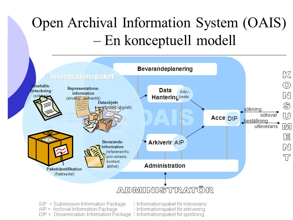 Open Archival Information System (OAIS) – En konceptuell modell SIP = Submission Information Package/ Informationspaket för inleverans AIP = Archival