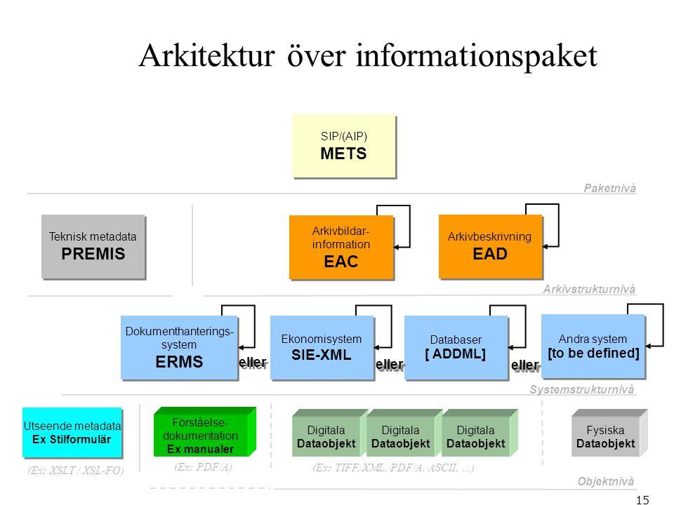 Arkitektur över informationspaket 15 Digitala Dataobjekt Digitala Dataobjekt Digitala Dataobjekt Arkivbeskrivning EAD Arkivbeskrivning EAD Arkivbildar